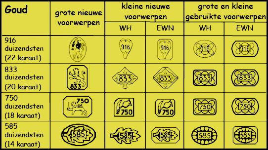 Karaat goud keurmerken