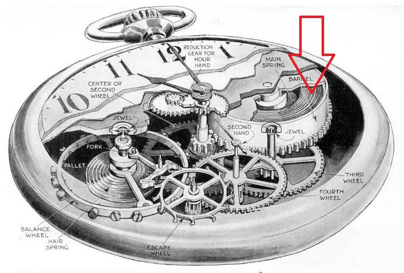 Mechanisch horloge binnenin